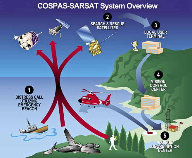 The Cospas-Sarsat system and how it works