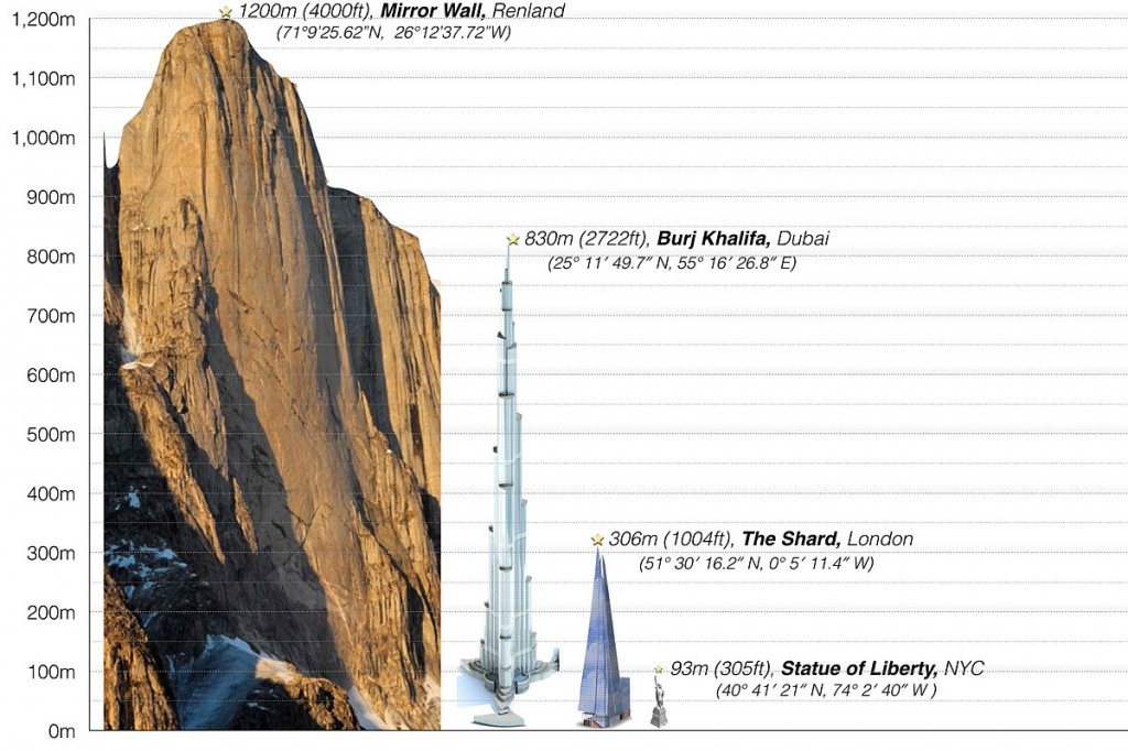 The height of the Mirror Wall compared with well known buildings