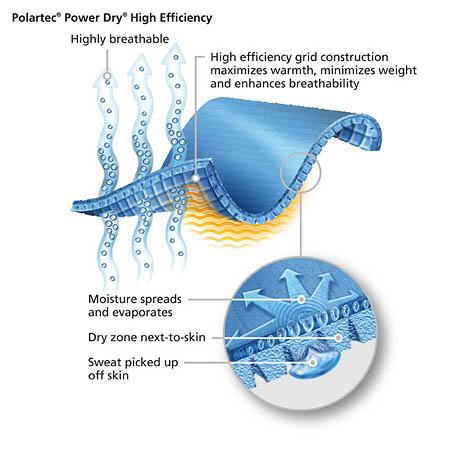 Polartec's explanation of how Power Dry works