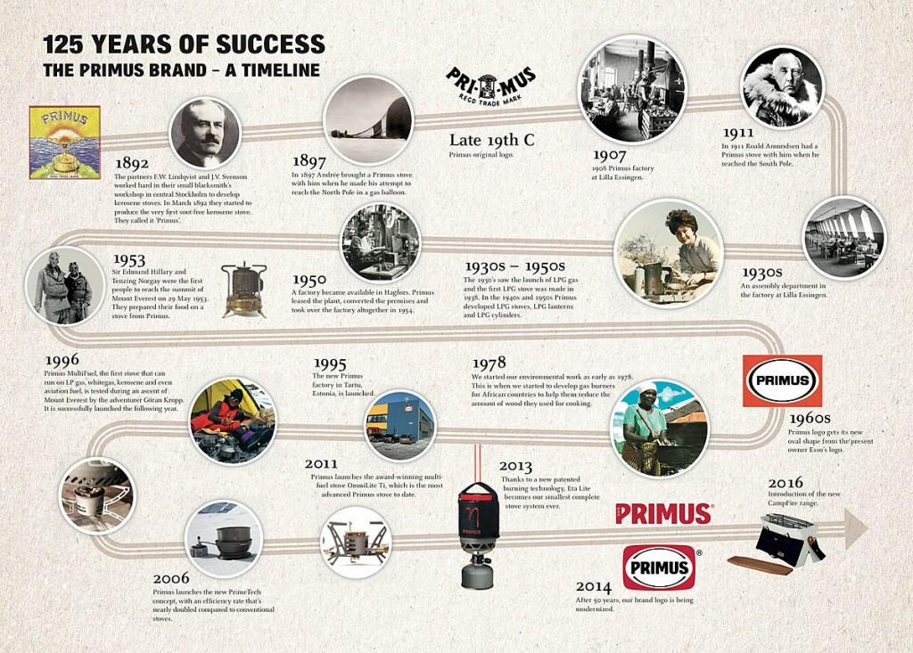 The Primus timeline